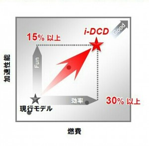 i-DCD目標グラフ