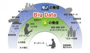 ビッグ・データ