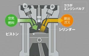 エンジンのバルブ